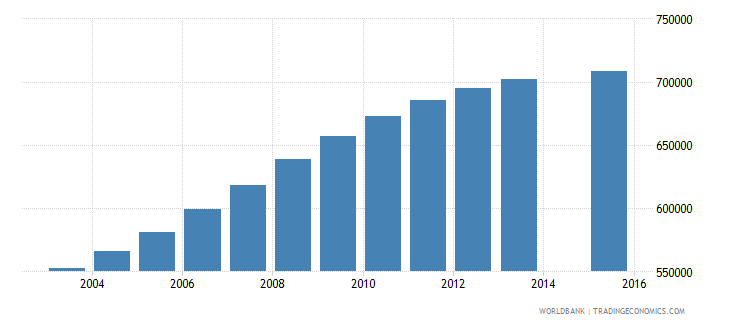 nepal population age 17 total wb data