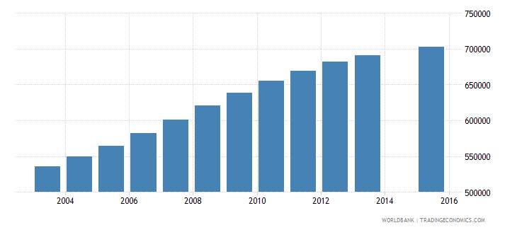 nepal population age 18 total wb data