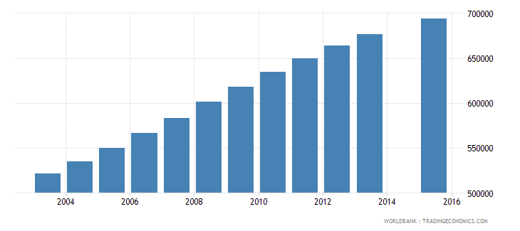 nepal population age 19 total wb data