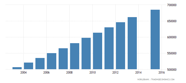 nepal population age 20 total wb data