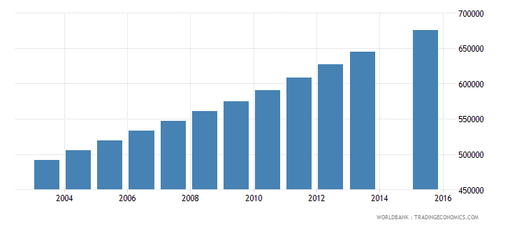 nepal population age 21 total wb data