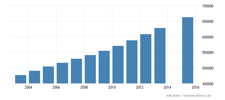 nepal population age 22 total wb data