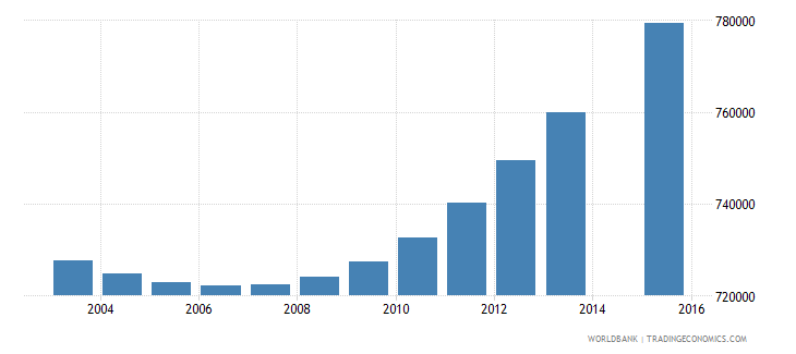 nepal population age 3 total wb data