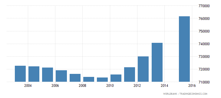 nepal population age 5 total wb data