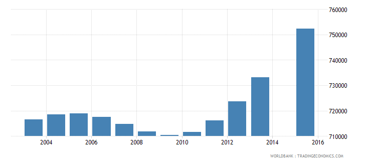 nepal population age 6 total wb data