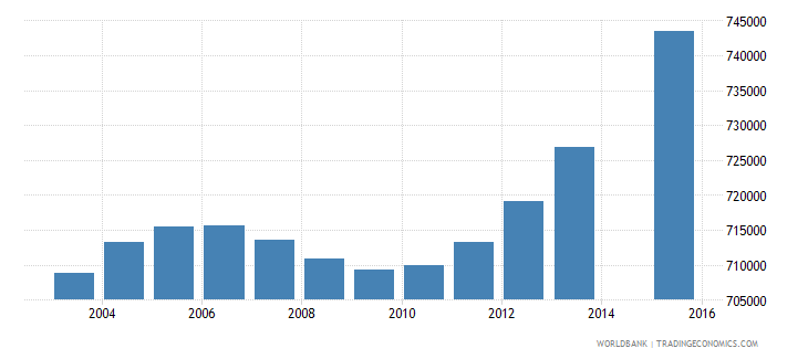 nepal population age 7 total wb data