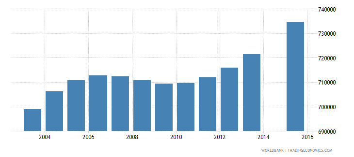 nepal population age 8 total wb data