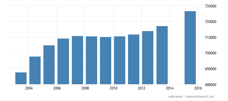 nepal population age 9 total wb data