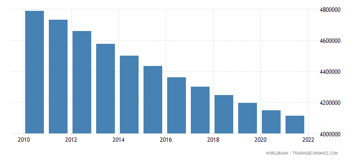 nepal population ages 0 14 female wb data