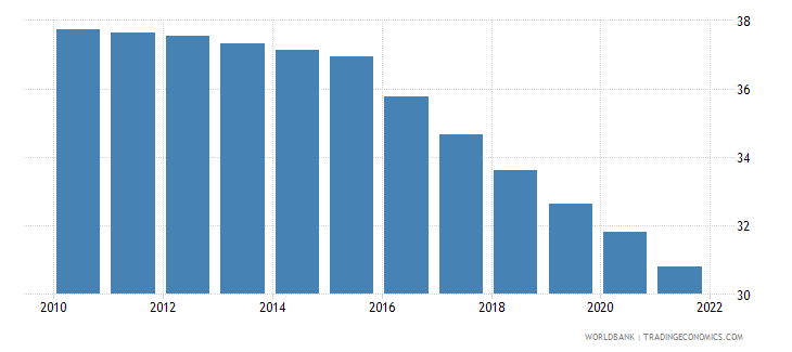 nepal population ages 0 14 male percent of total wb data
