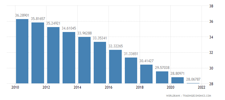 nepal population ages 0 14 percent of total wb data