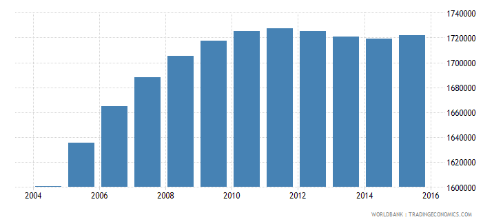 nepal population ages 10 14 female wb data