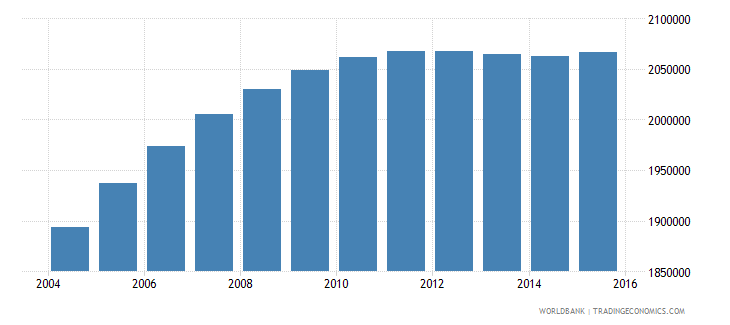 nepal population ages 10 15 female wb data