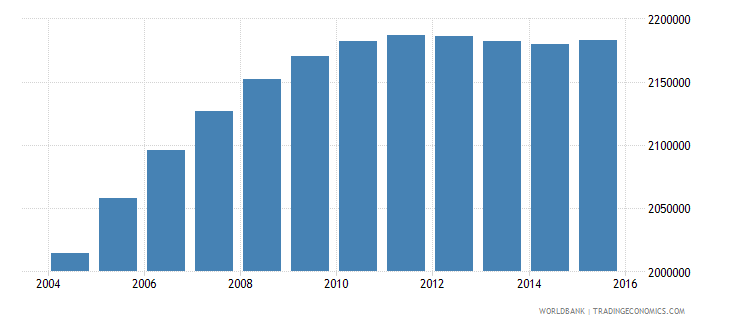 nepal population ages 10 15 male wb data