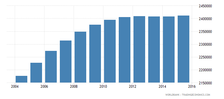 nepal population ages 10 16 female wb data