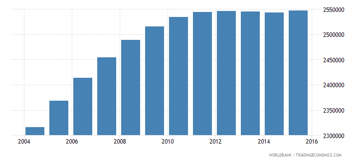 nepal population ages 10 16 male wb data