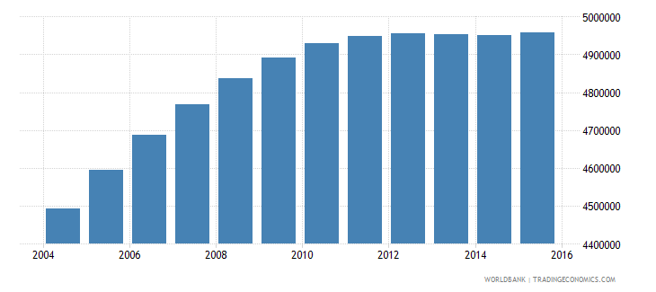 nepal population ages 10 16 total wb data