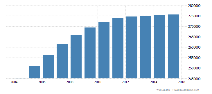 nepal population ages 10 17 female wb data