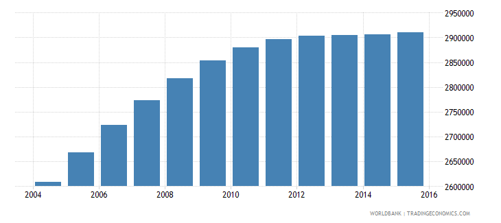 nepal population ages 10 17 male wb data