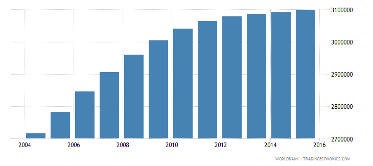 nepal population ages 10 18 female wb data