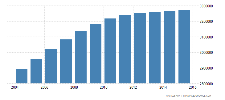 nepal population ages 10 18 male wb data