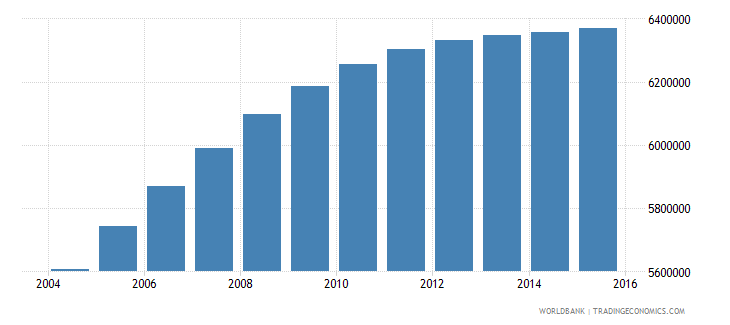 nepal population ages 10 18 total wb data