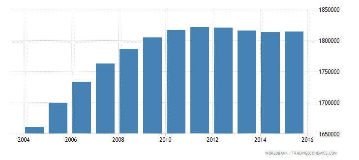 nepal population ages 11 15 male wb data