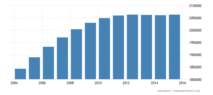 nepal population ages 11 16 female wb data