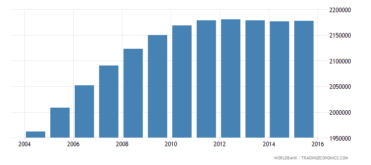 nepal population ages 11 16 male wb data