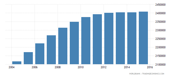 nepal population ages 11 17 female wb data