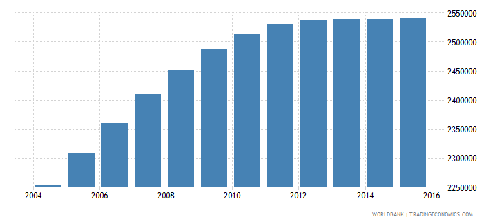 nepal population ages 11 17 male wb data