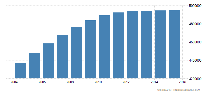 nepal population ages 11 17 total wb data
