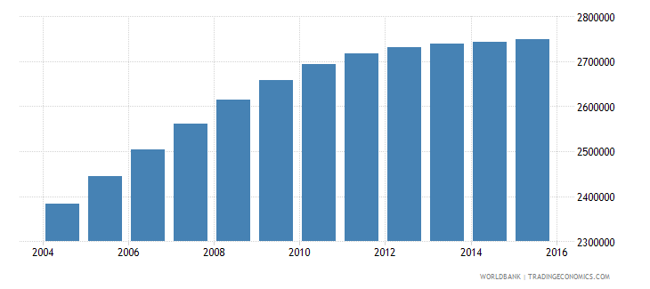 nepal population ages 11 18 female wb data