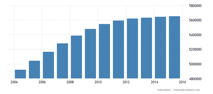 nepal population ages 11 18 total wb data