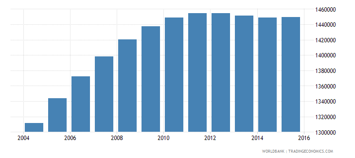 nepal population ages 12 15 male wb data