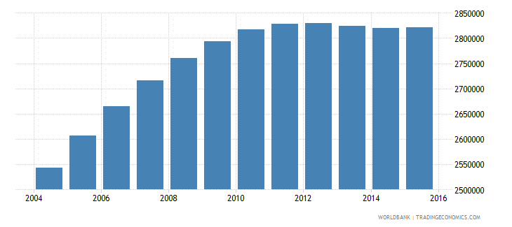 nepal population ages 12 15 total wb data