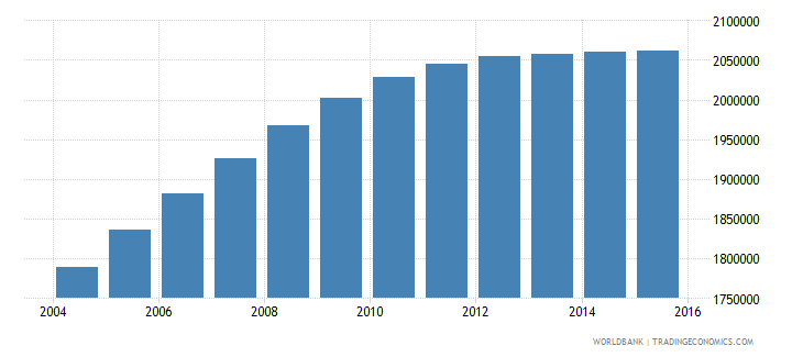 nepal population ages 12 17 female wb data