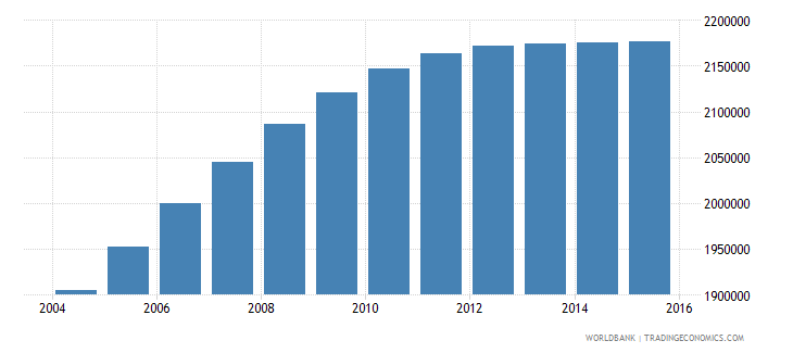 nepal population ages 12 17 male wb data