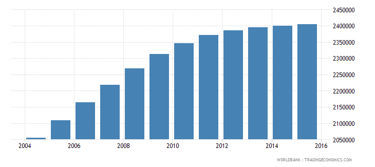 nepal population ages 12 18 female wb data