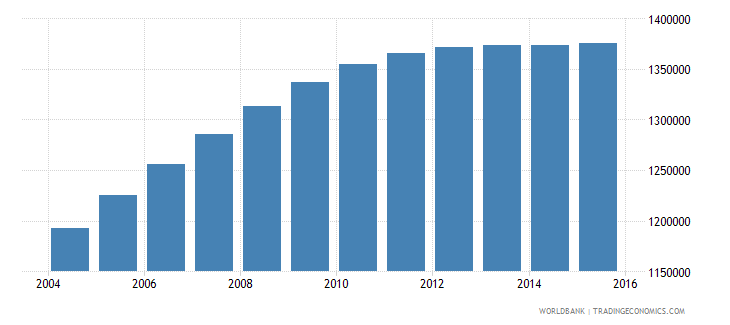 nepal population ages 13 16 female wb data