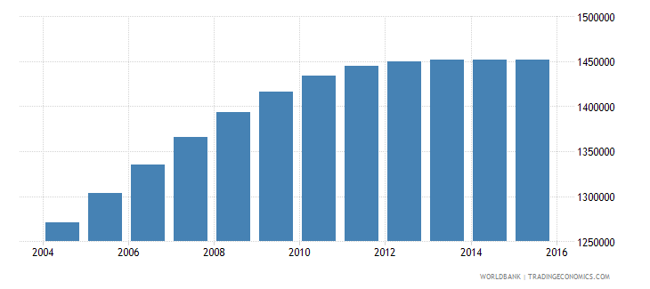 nepal population ages 13 16 male wb data