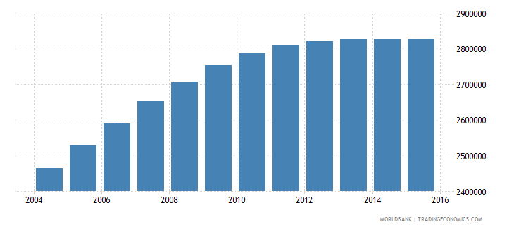 nepal population ages 13 16 total wb data