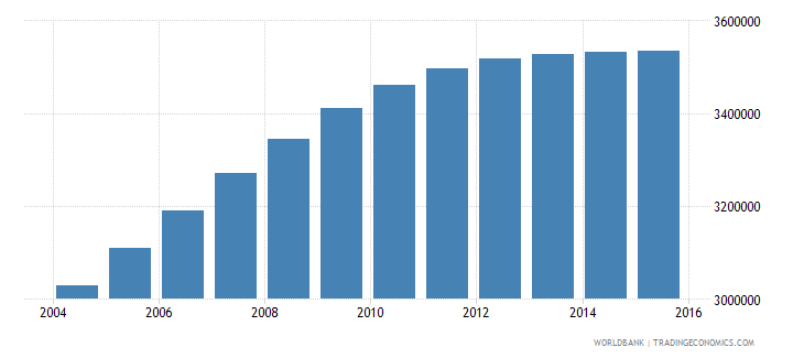 nepal population ages 13 17 total wb data