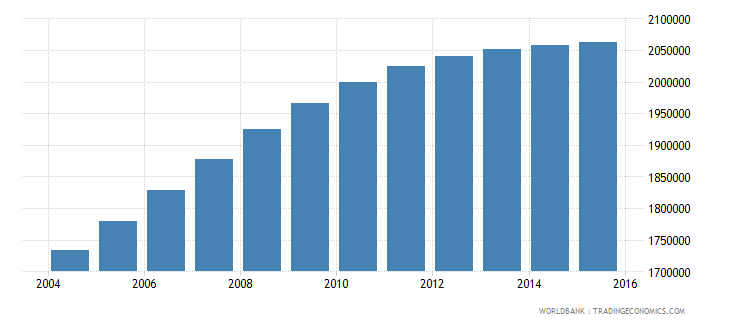 nepal population ages 13 18 female wb data
