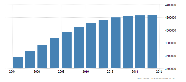 nepal population ages 13 18 total wb data