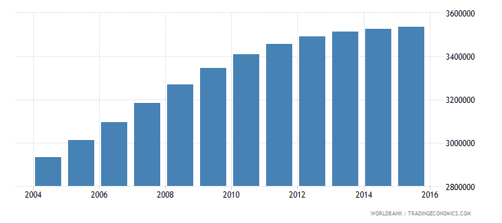 nepal population ages 14 18 total wb data