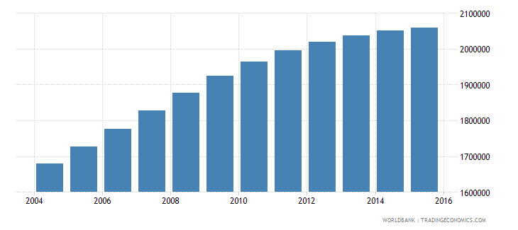 nepal population ages 14 19 female wb data