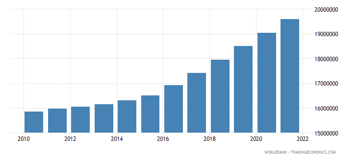 nepal population ages 15 64 total wb data
