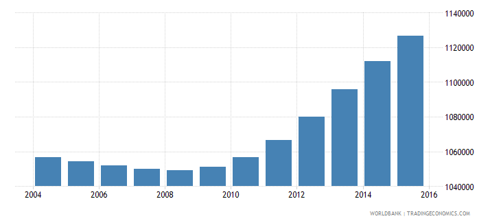 nepal population ages 3 5 female wb data