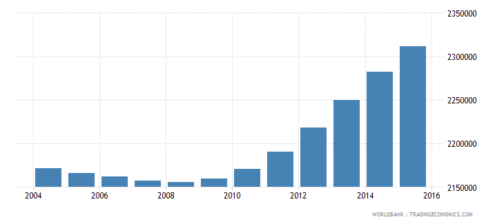 nepal population ages 3 5 total wb data